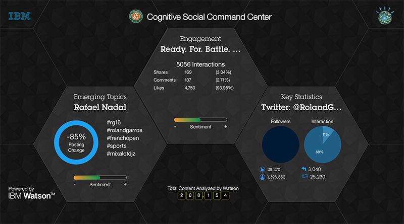 cognitive-command-center ibm